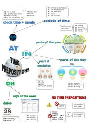 English Worksheet: PREPOSITIONS OF TIME AT IN ON Mind Map