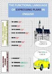 English worksheet: THE FUNCTIONAL LANGUAGE OF EXPRESSING PLANS IN ENGLISH