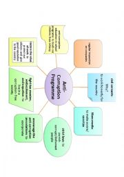 English Worksheet: mind map about writing