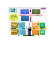 English Worksheet: Modal verbs mind map