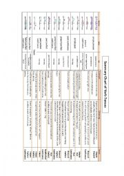 Summary Chart of Verb Tenses