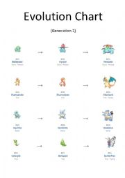 English Worksheet: Pok�mon Evolution Chart (1 of 2)