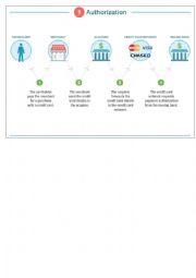 English worksheet: Ecommerce. Bank card transaction process