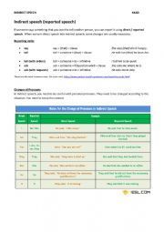 English Worksheet: Indirect Speech