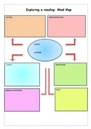 English Worksheet: Exploring a reading: Mind Map