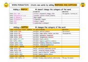 English Worksheet: PREFIX and SUFFIX (wordformation)