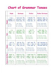 English Worksheet: Chart of Grammar Tenses