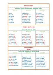English Tenses in charts