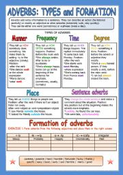 ADVERBS ALL TYPES