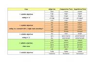 comparative list