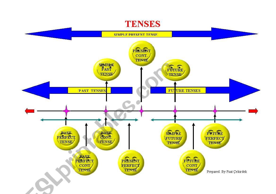 4  Pdf  Grammar Tenses Diagram Printable Hd Docx Download