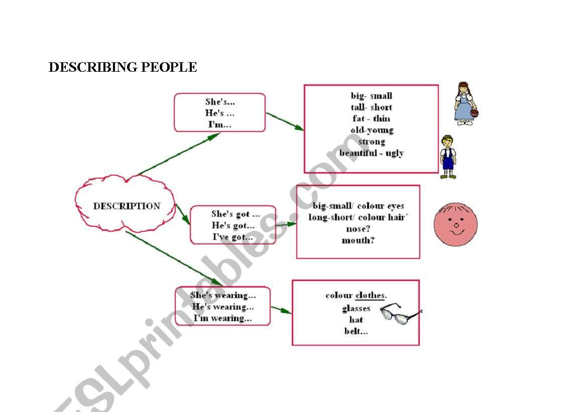 describing people outline worksheet