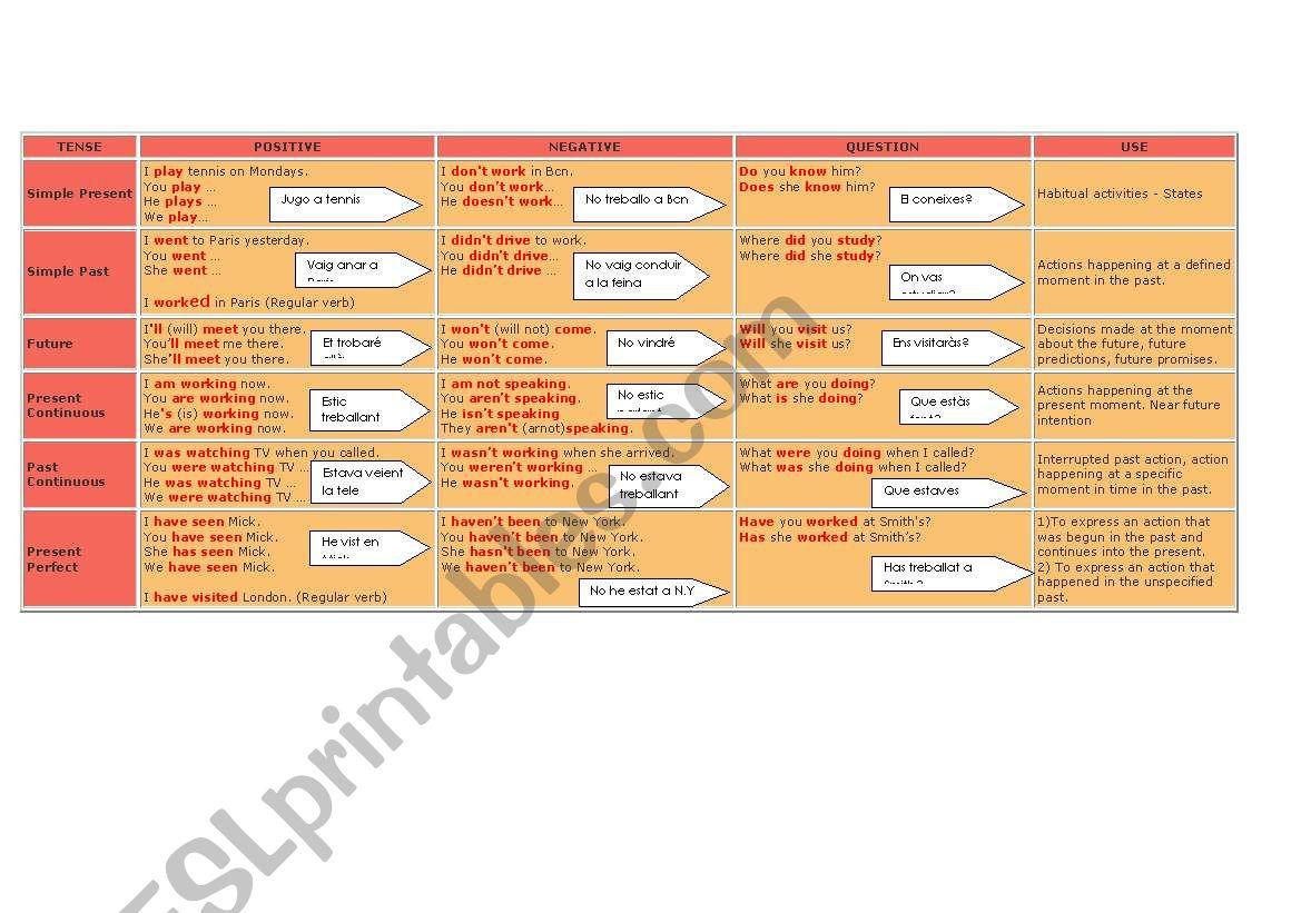Verbal Tenses Chart worksheet