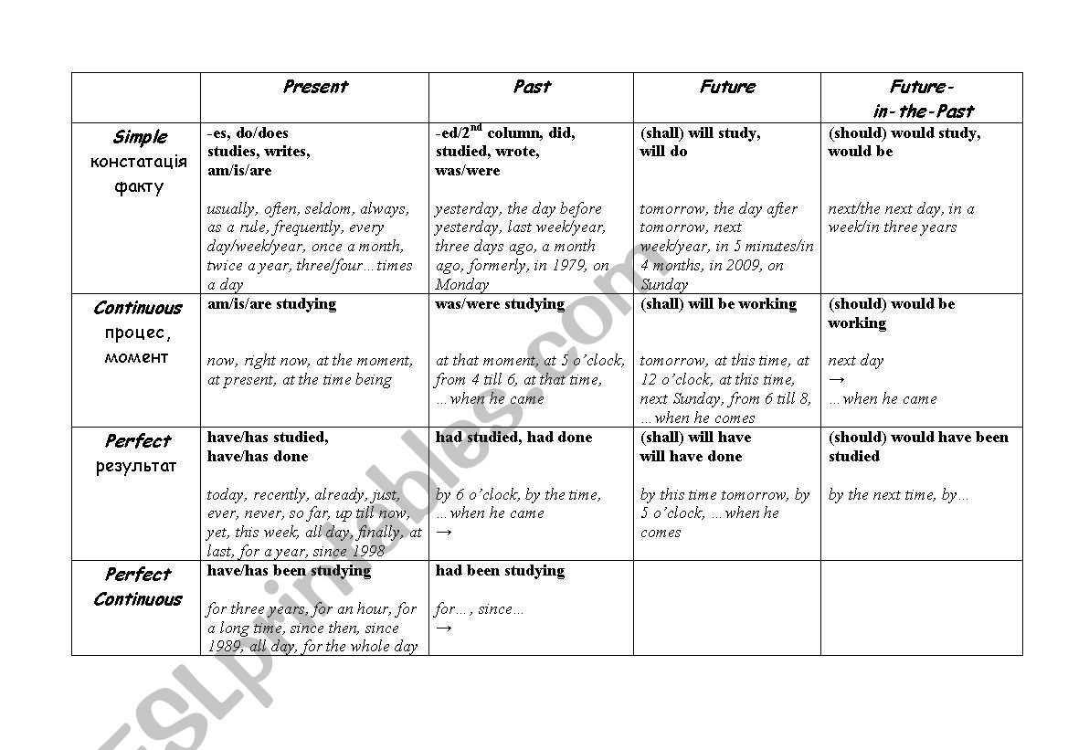 All tenses in one table worksheet