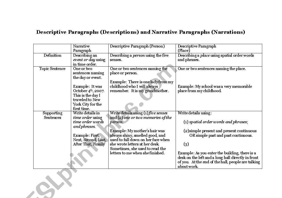narrative paragraph definition