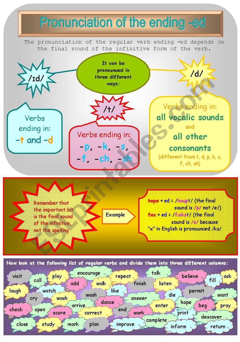 Pronunciation of -ed worksheet
