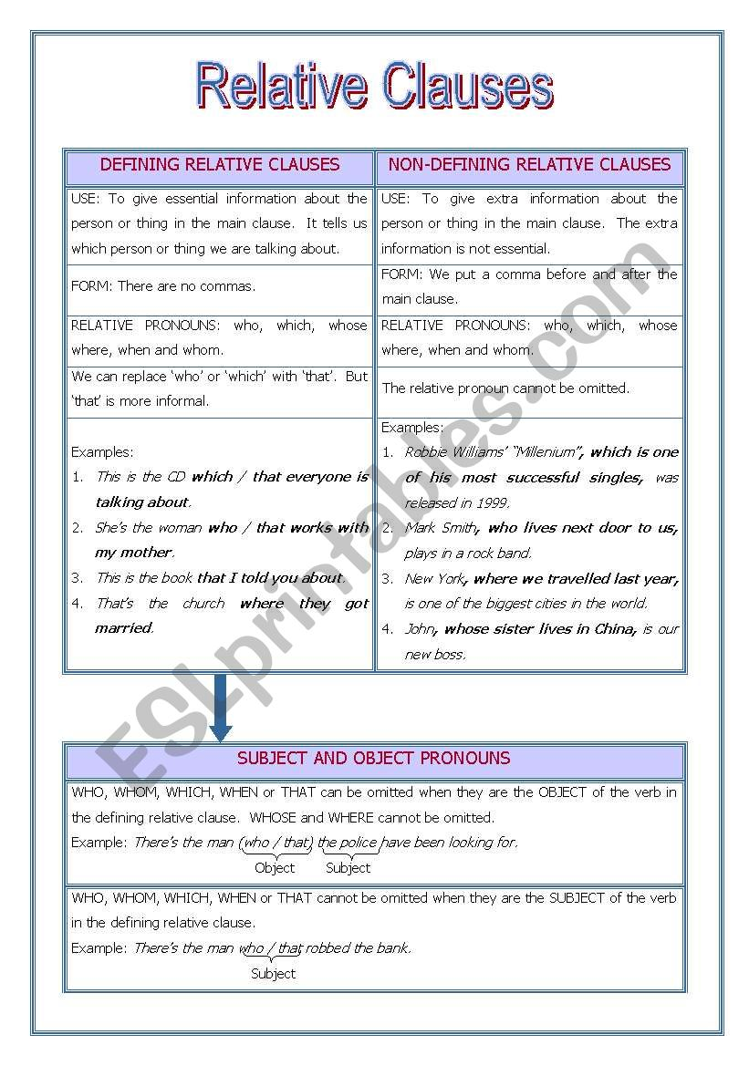 Relative Clauses (Defining & Non-defining)
