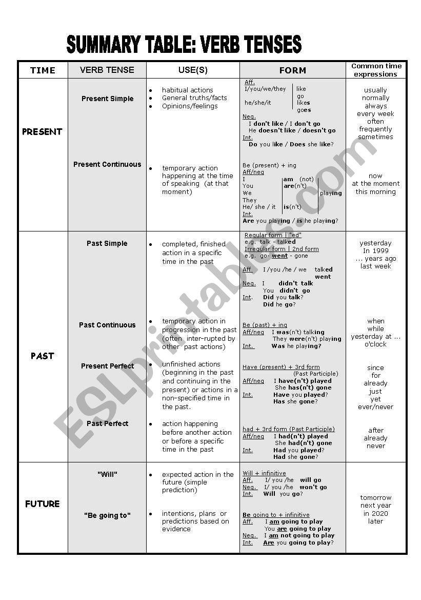 Summary table: Verb Tenses - ESL worksheet by Miguel_Dias