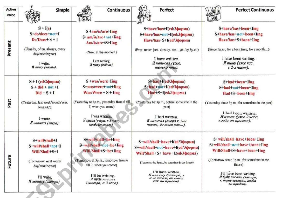 Table of Tenses worksheet