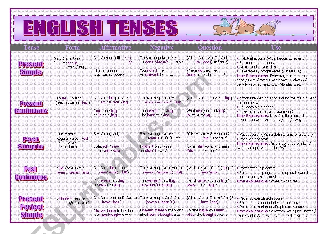English Tenses Summary Esl Worksheet By Curk