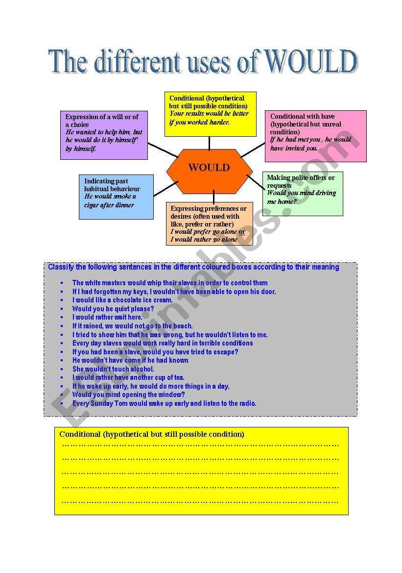 WOULD worksheet