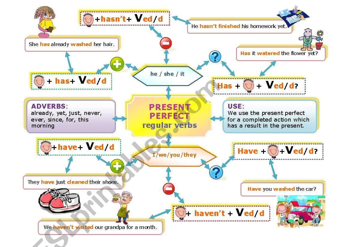 PRESENT PERFECT MIND MAP worksheet