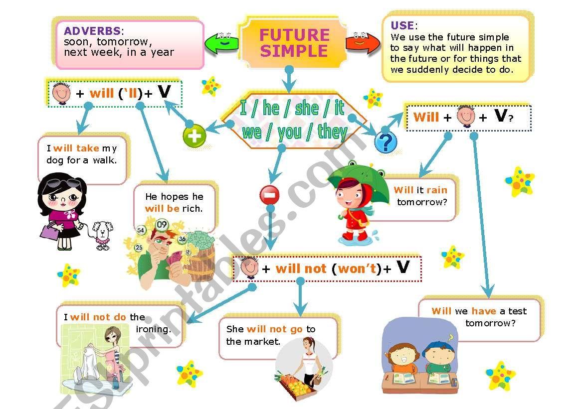 SIMPLE FUTURE MIND MAP worksheet