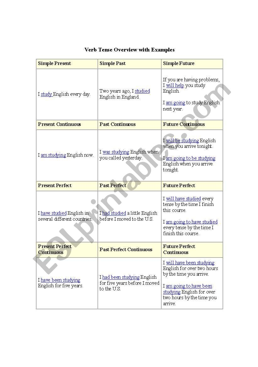 Verb Tense Overview with Examples