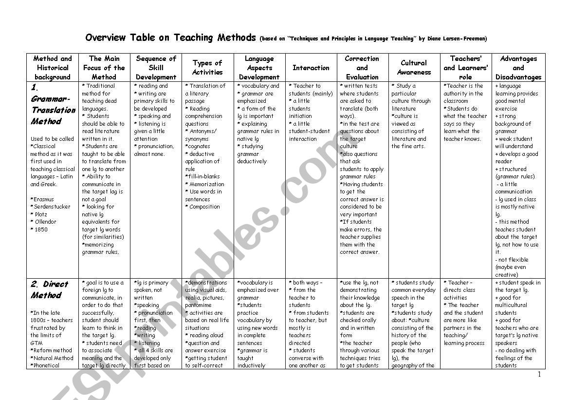 Overview Table on Teaching Methods
