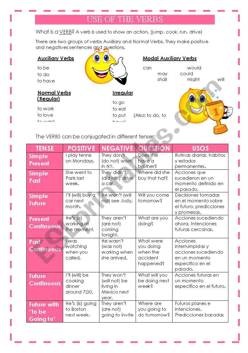 VERB TENSES (well explained) worksheet