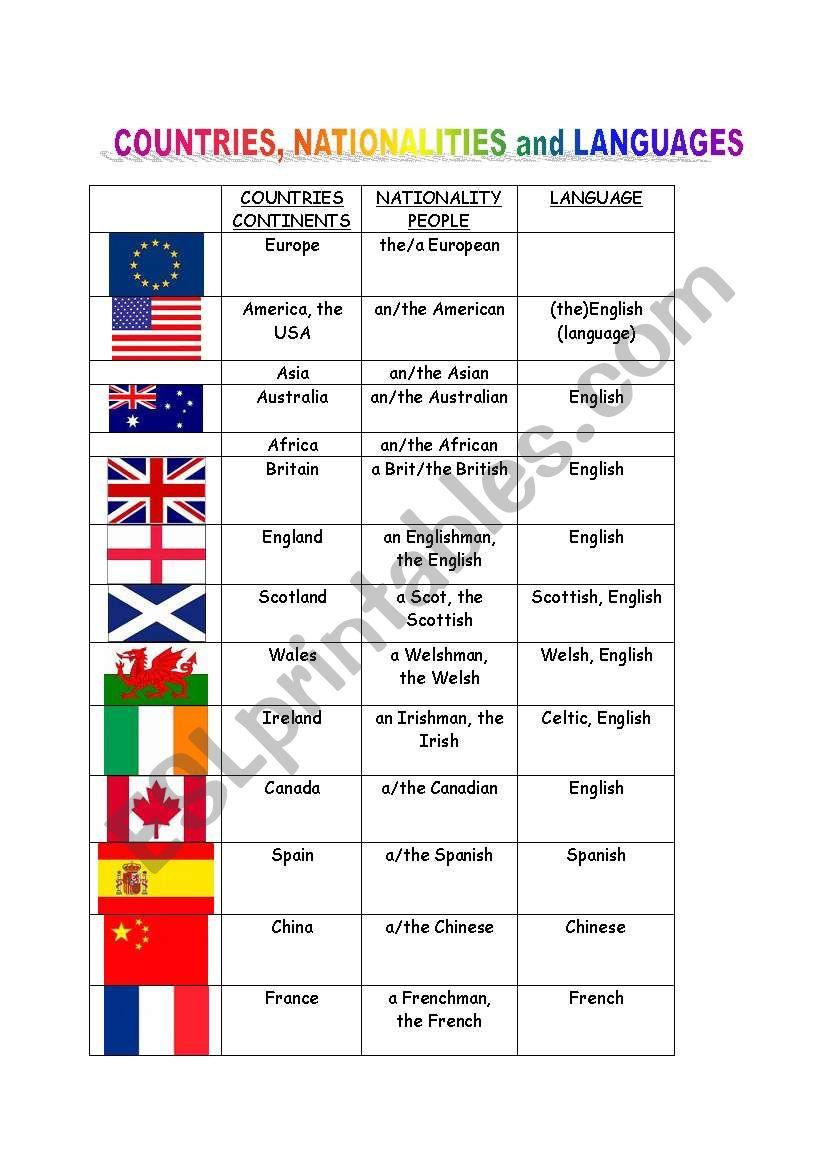 countries, nationalities languages - ESL worksheet by starovasnik.petra