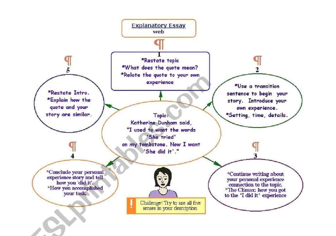 Explanatory Essay Map worksheet