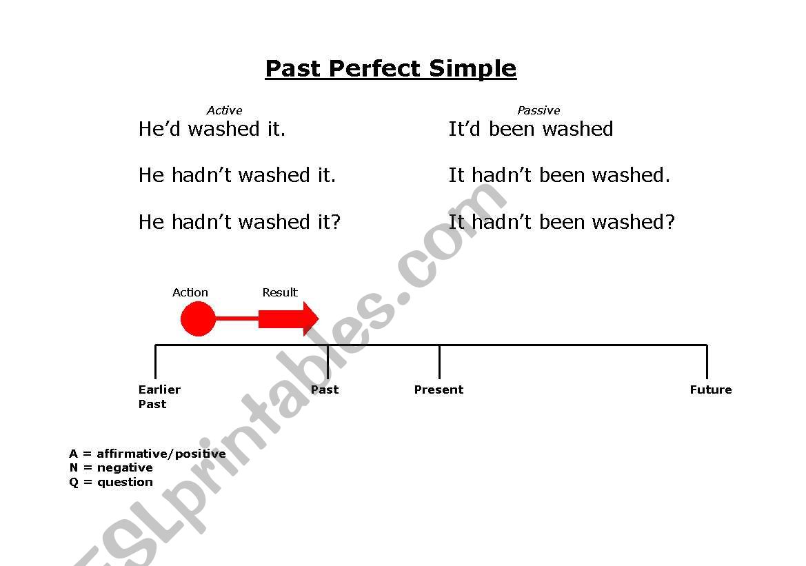Past Perfect Simple on time line