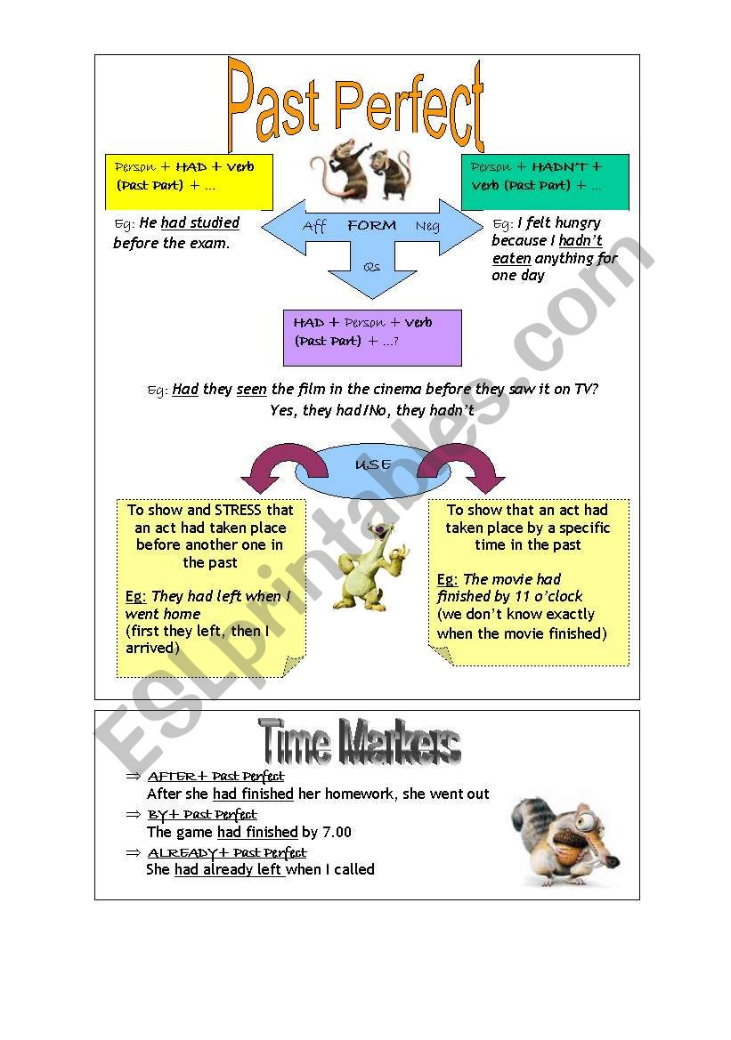 Mind Map- Past Perfect worksheet