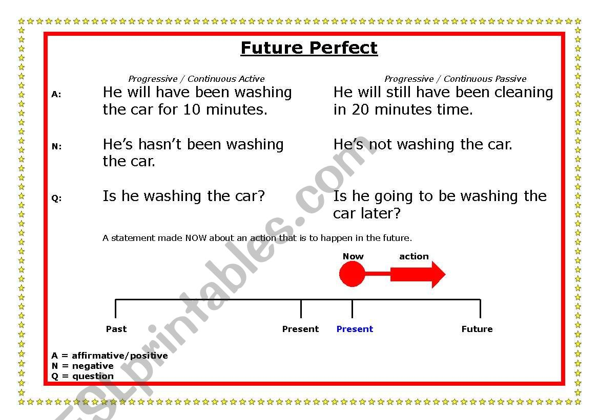 Future Perfect time line worksheet