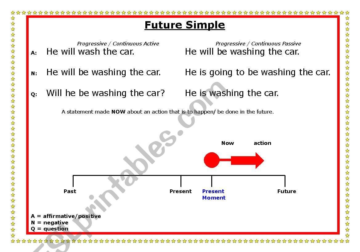 Future Simple time line worksheet