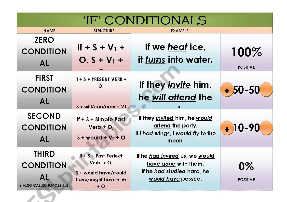 ´CONDITIONALS´ CHART worksheet