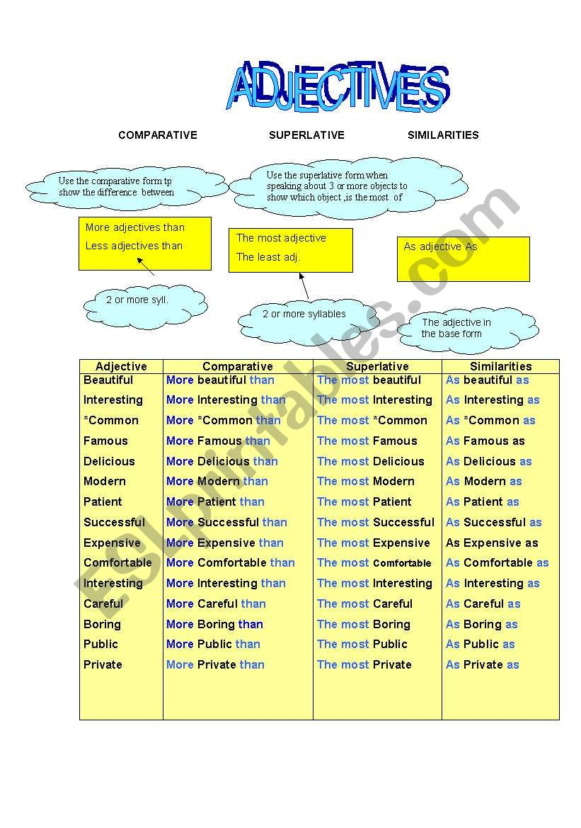 COMPARATIVE, SUPERLATIVE AND SIMILARITIES