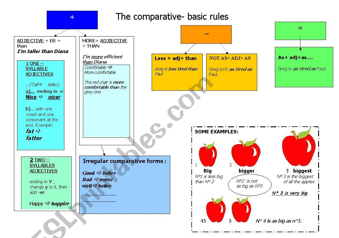 COMPARATIVES AND SUPERLATIVES- a mind map -basic rules.