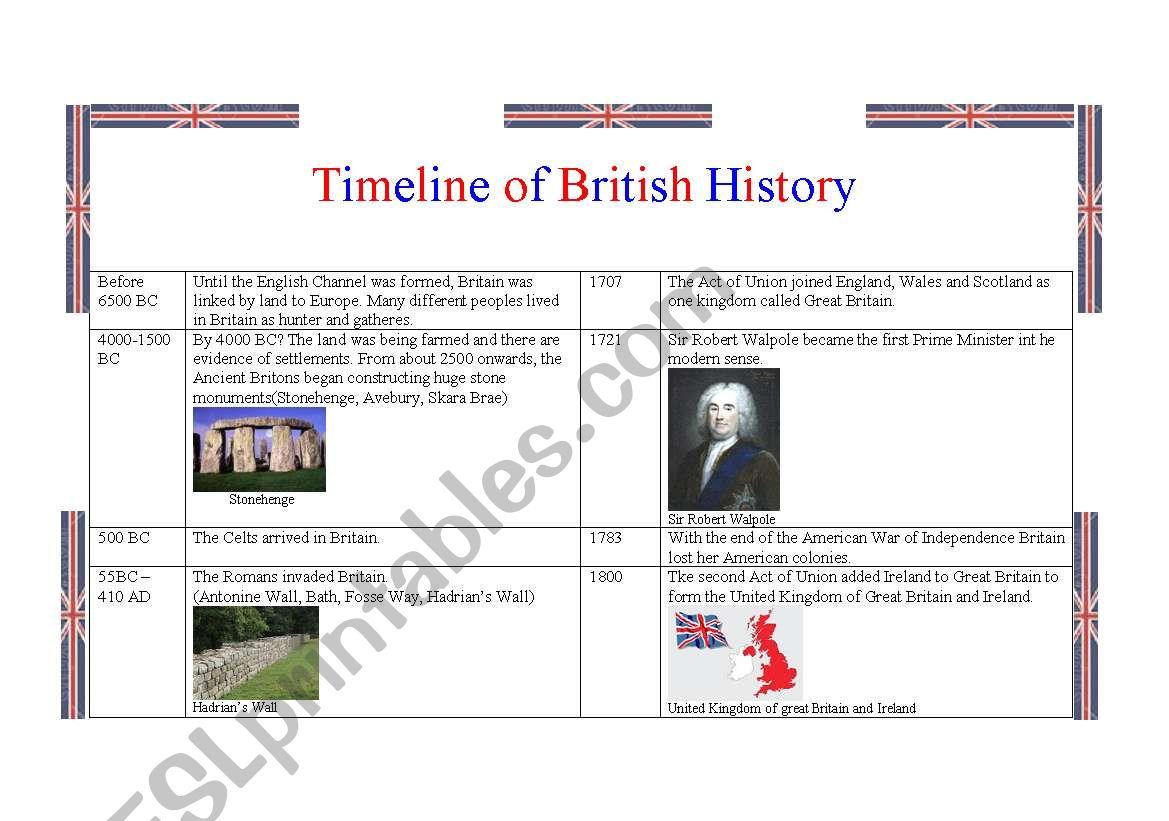 Timeline of British History 1/2