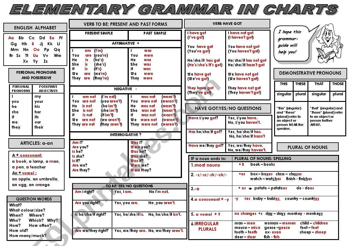 ELEMENTARY GRAMMAR IN CHARTS -ALL IN ONE! ( a handy grammar-guide for elementary students of different age)