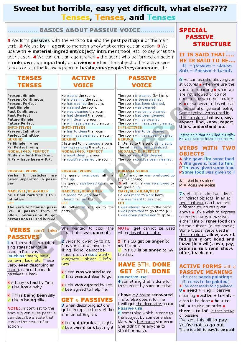 PASSIVES (All you need to know about) A COLOURFUL, INTER. TO ADV. LEVEL WORKSHEET/COVERS NEARLY ALL THE RULES AND POINTS THAT NEED TO BE TAKEN INTO CONSIDERATION/FULLY EDITABLE