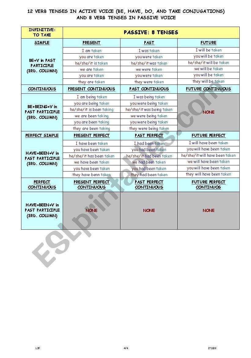 VERB TENSES CONJUGATION (ACTIVE AND PASSIVE VOICE) - ESL worksheet ...