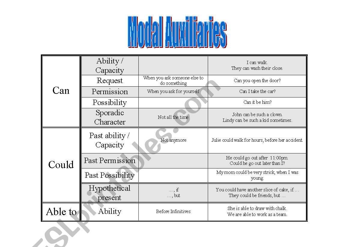 Modal auxiliaries worksheet