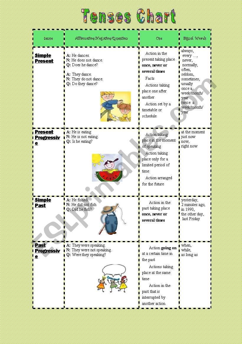 Tenses Chart worksheet