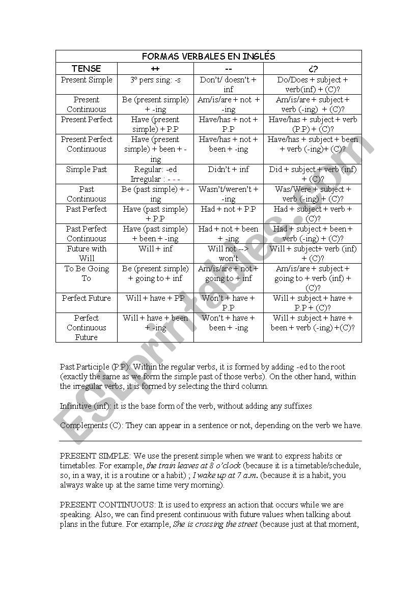 English worksheets: Verb Tense Summary