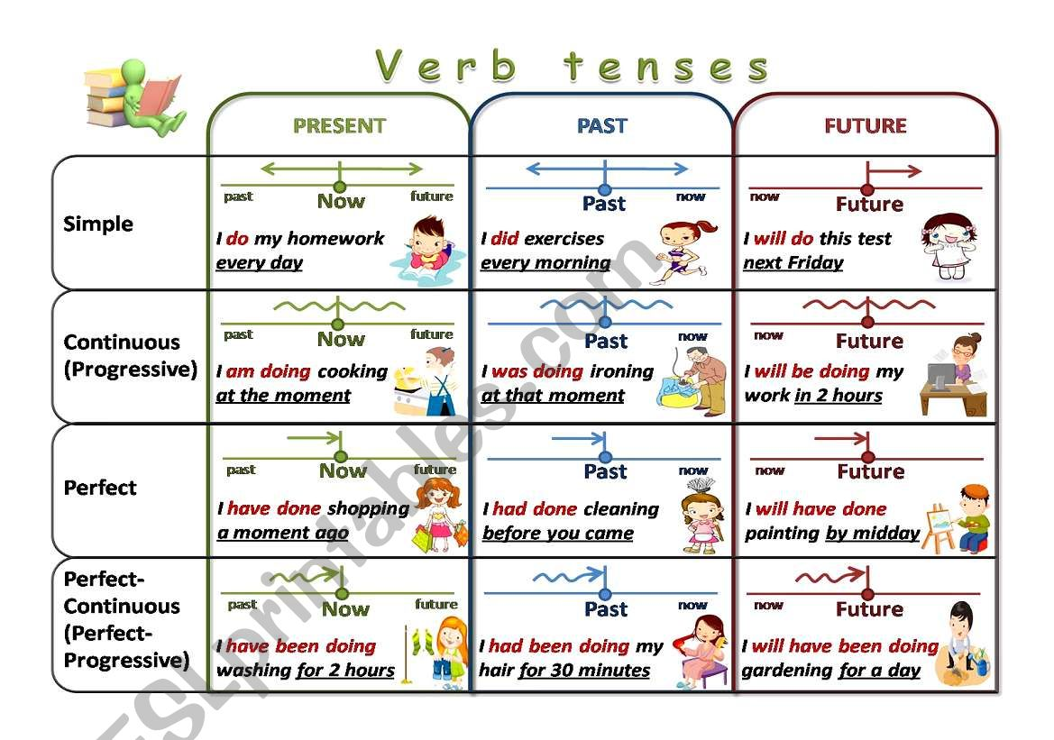 Verb tenses chart worksheet