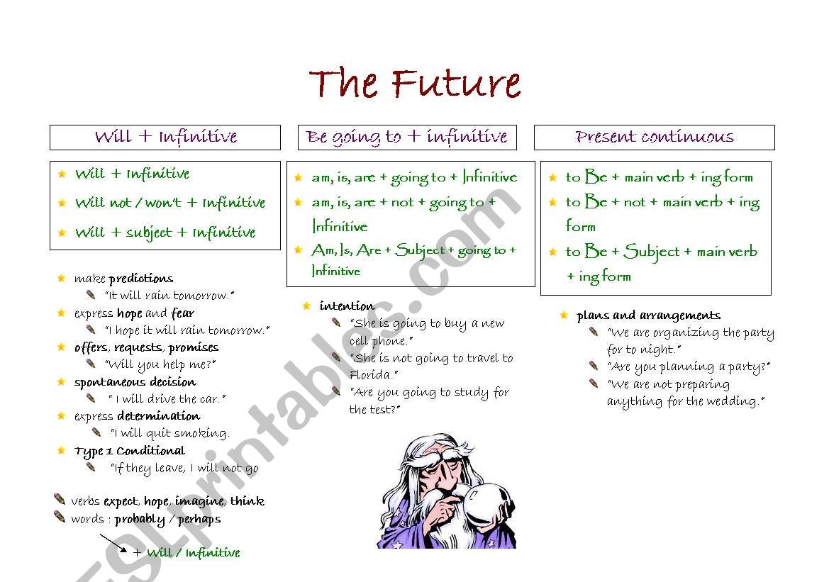 The Future - Grammar Guide - ESL worksheet by Nuno2008