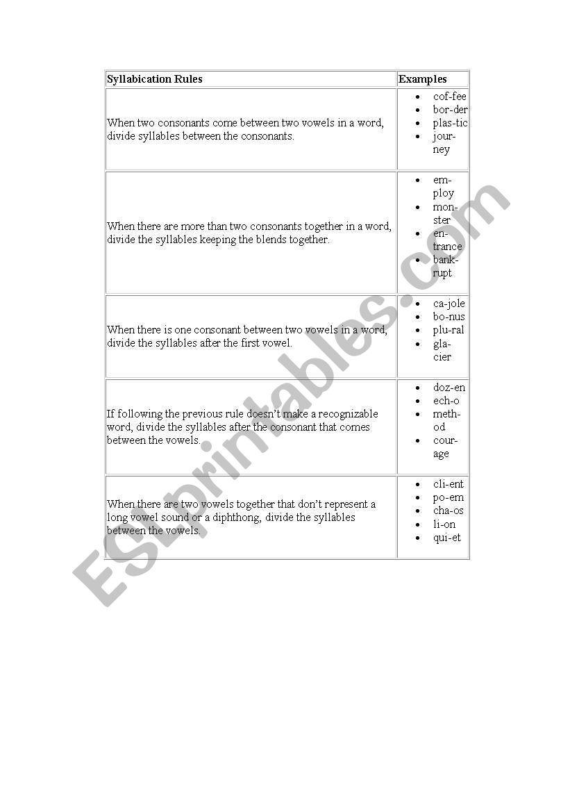 Syllabication Rules - ESL worksheet by priscilla.mailbox