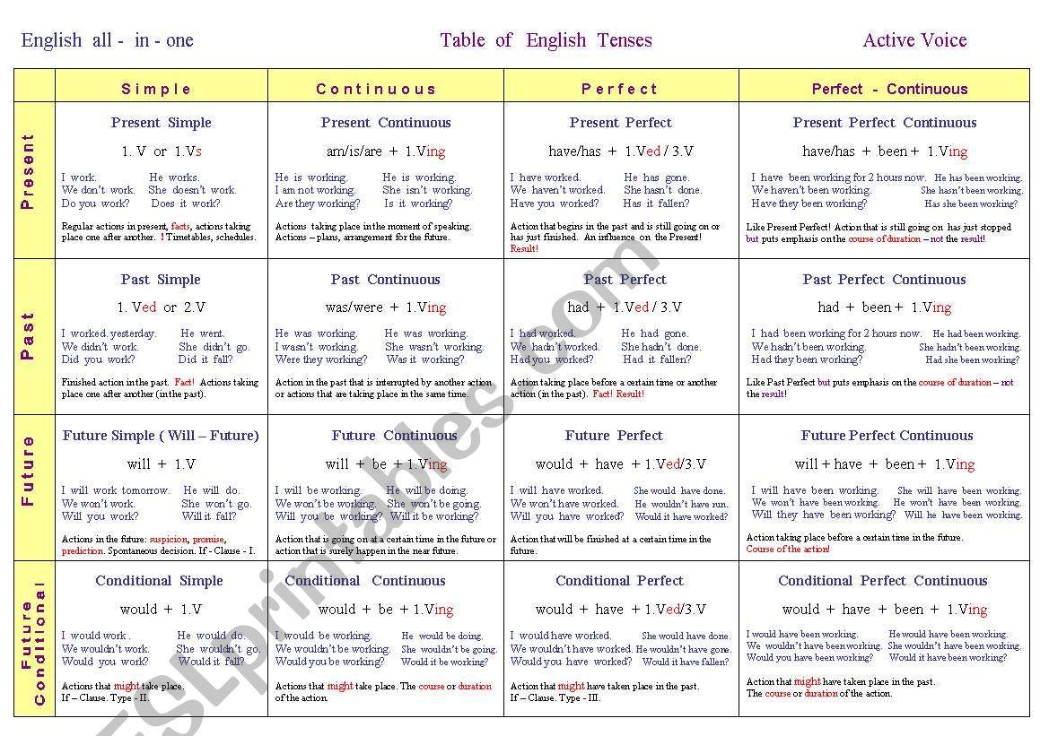 English Tenses worksheet